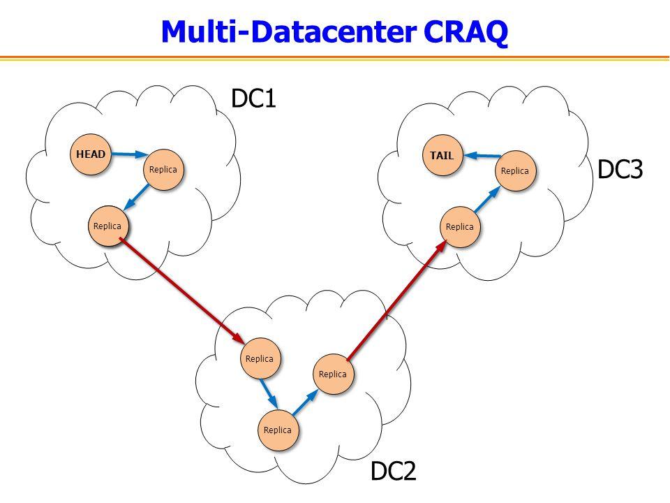 Multi-Datacenter CRAQ