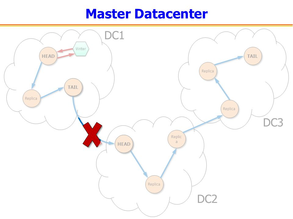 Master Datacenter DC1 DC3 DC2 HEAD TAIL TAIL HEAD Replica Writer