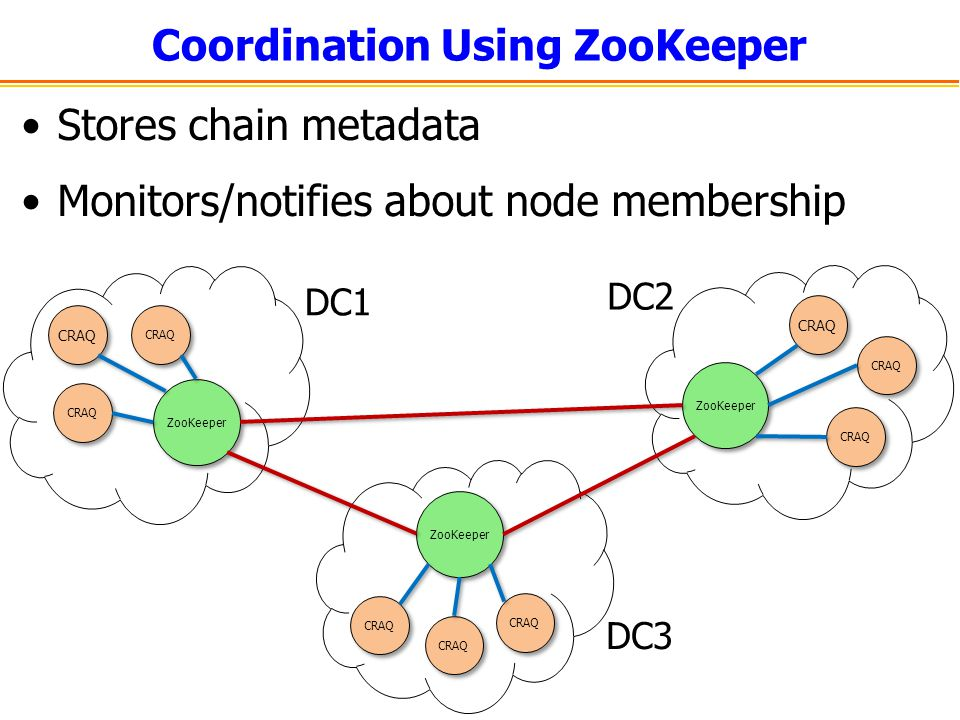 Coordination Using ZooKeeper