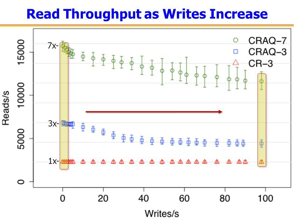Read Throughput as Writes Increase