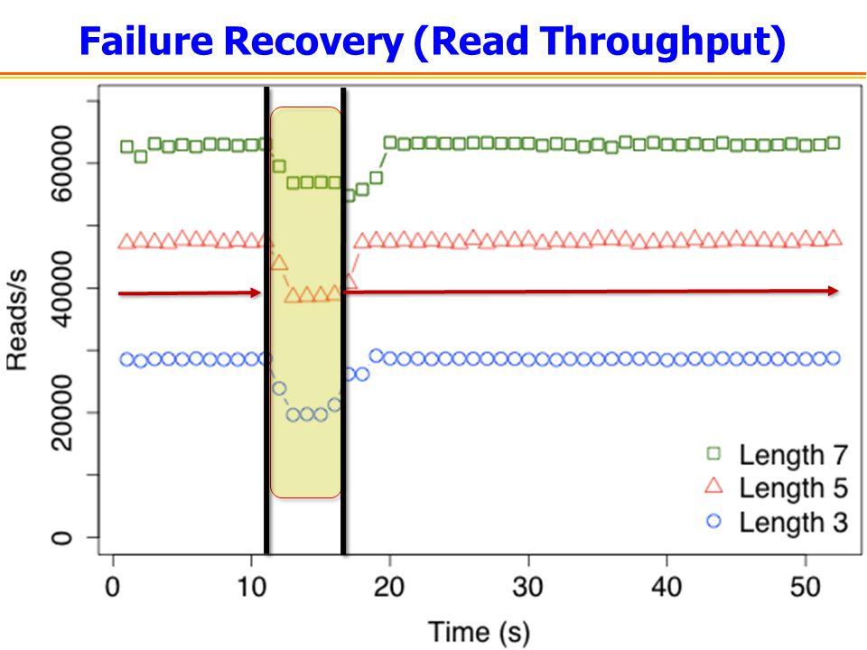 Failure Recovery (Read Throughput)