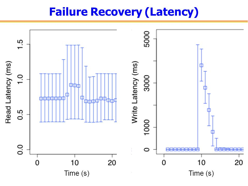 Failure Recovery (Latency)