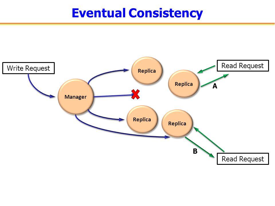 Eventual Consistency Read Request Write Request A B Read Request