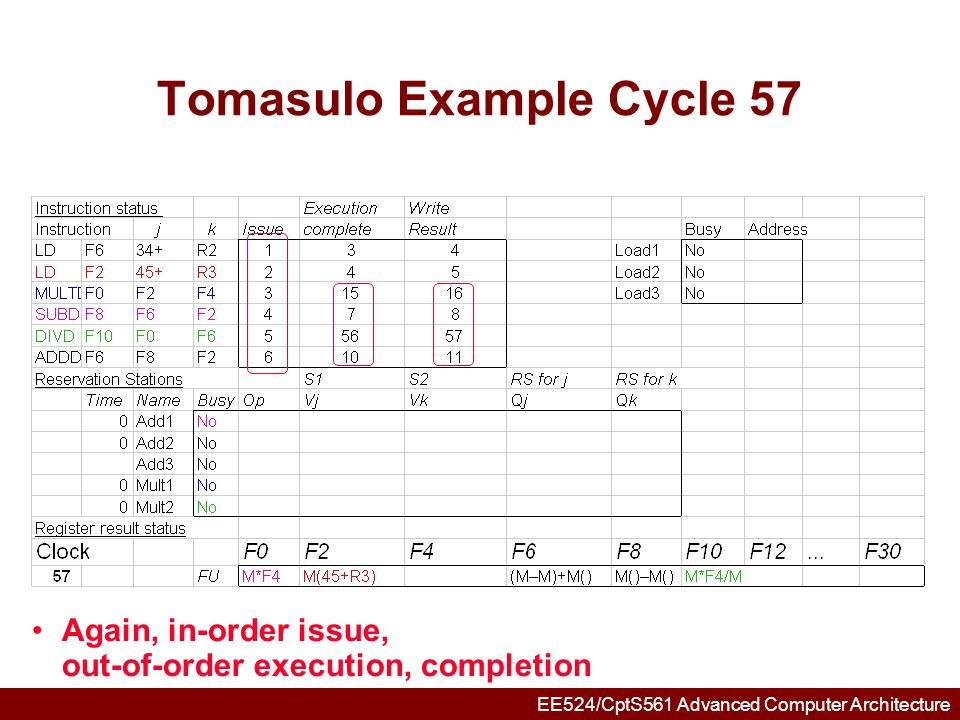 Tomasulo Example Cycle 57