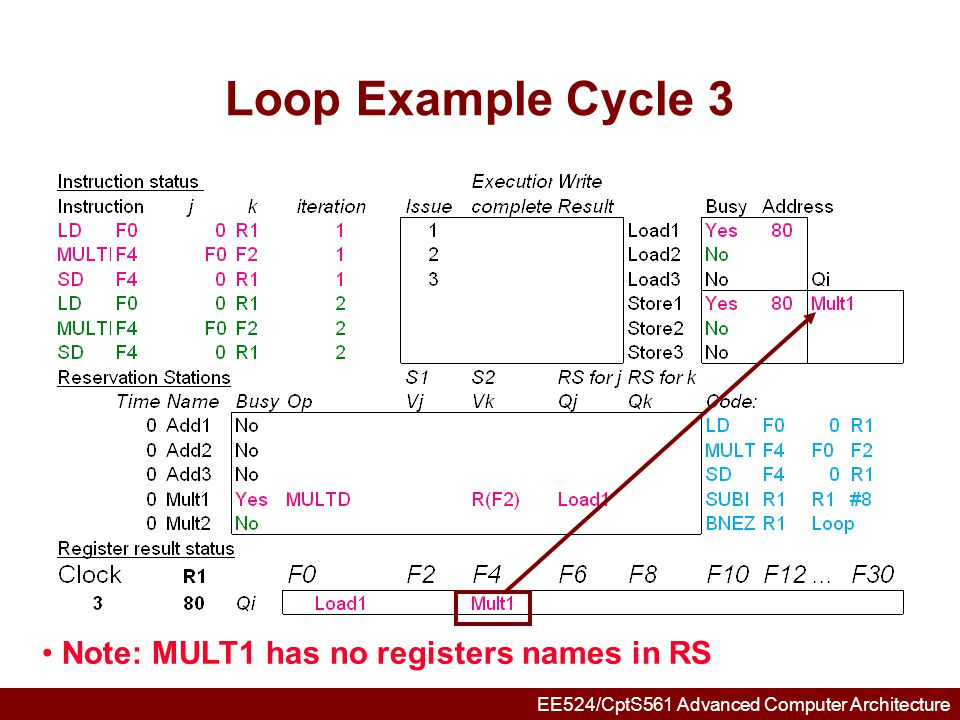 Loop Example Cycle 3 Note: MULT1 has no registers names in RS