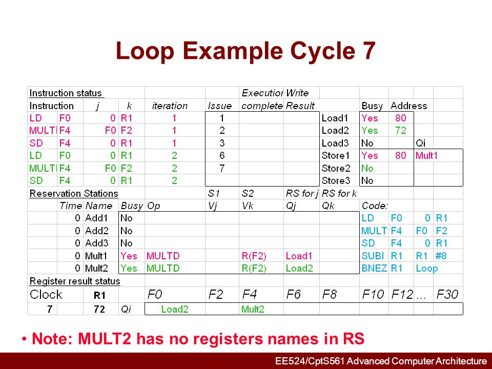 Loop Example Cycle 7 Note: MULT2 has no registers names in RS