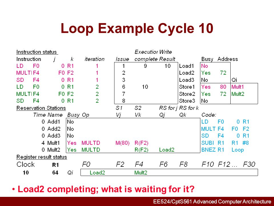 Loop Example Cycle 10 Load2 completing; what is waiting for it