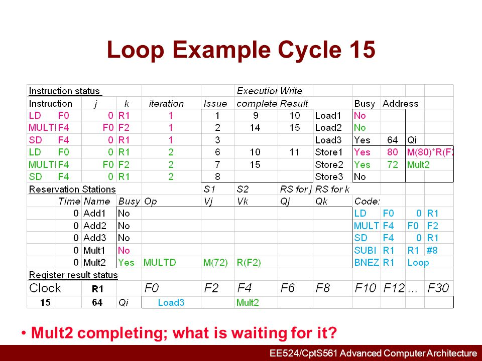 Loop Example Cycle 15 Mult2 completing; what is waiting for it
