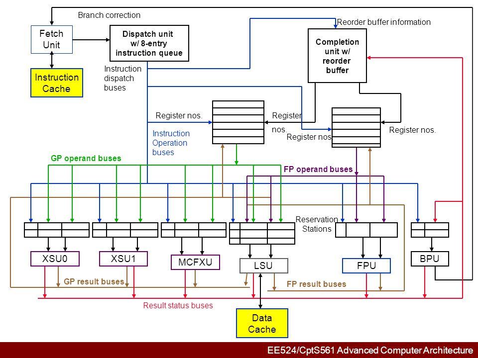Reorder buffer information