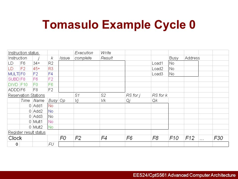 Tomasulo Example Cycle 0