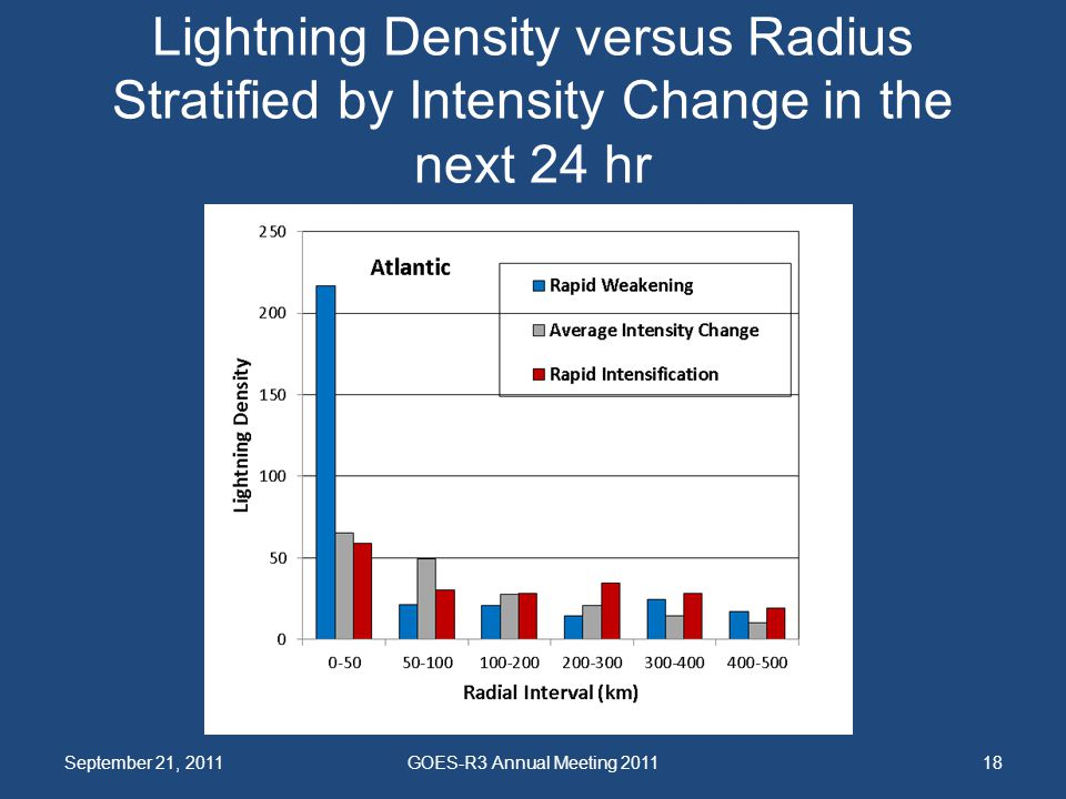 Lightning Density versus Radius Stratified by Intensity Change in the next 24 hr