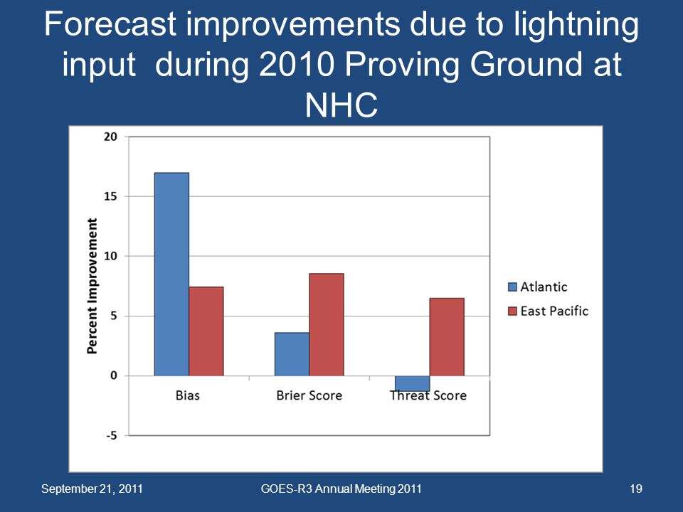 Forecast improvements due to lightning input during 2010 Proving Ground at NHC