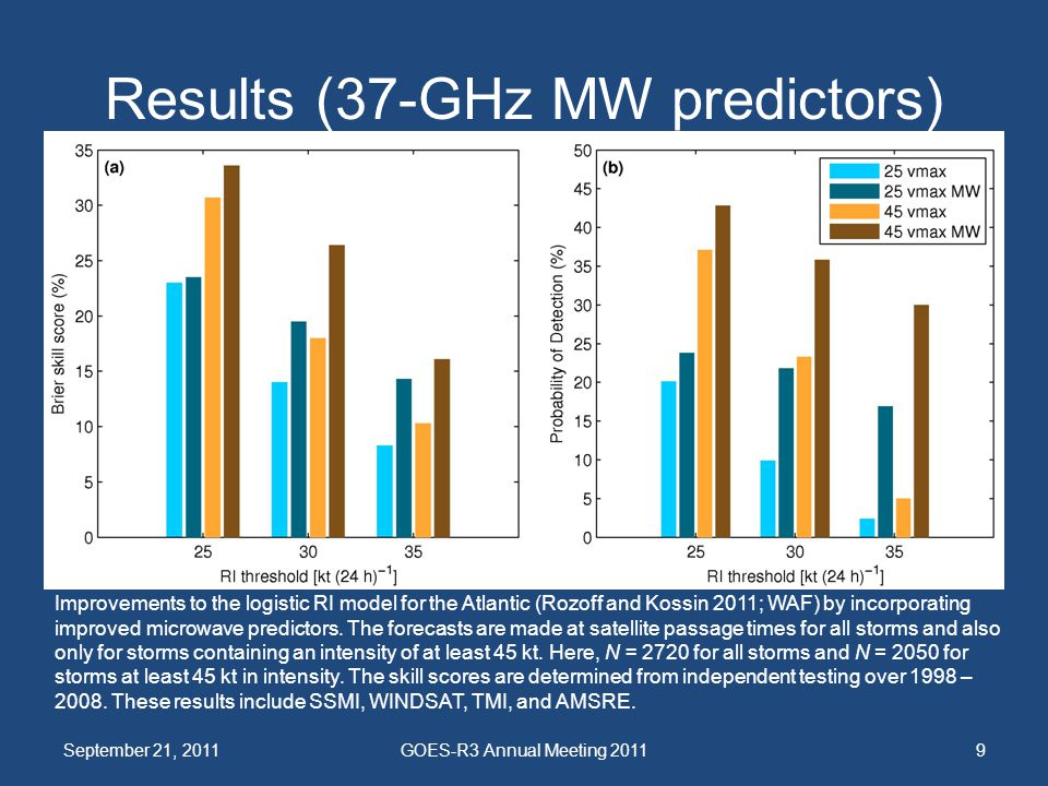 Results (37-GHz MW predictors)