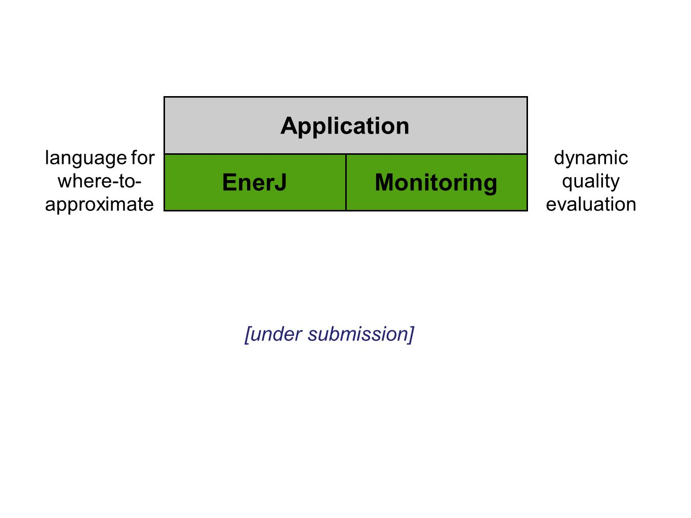 Application EnerJ Monitoring