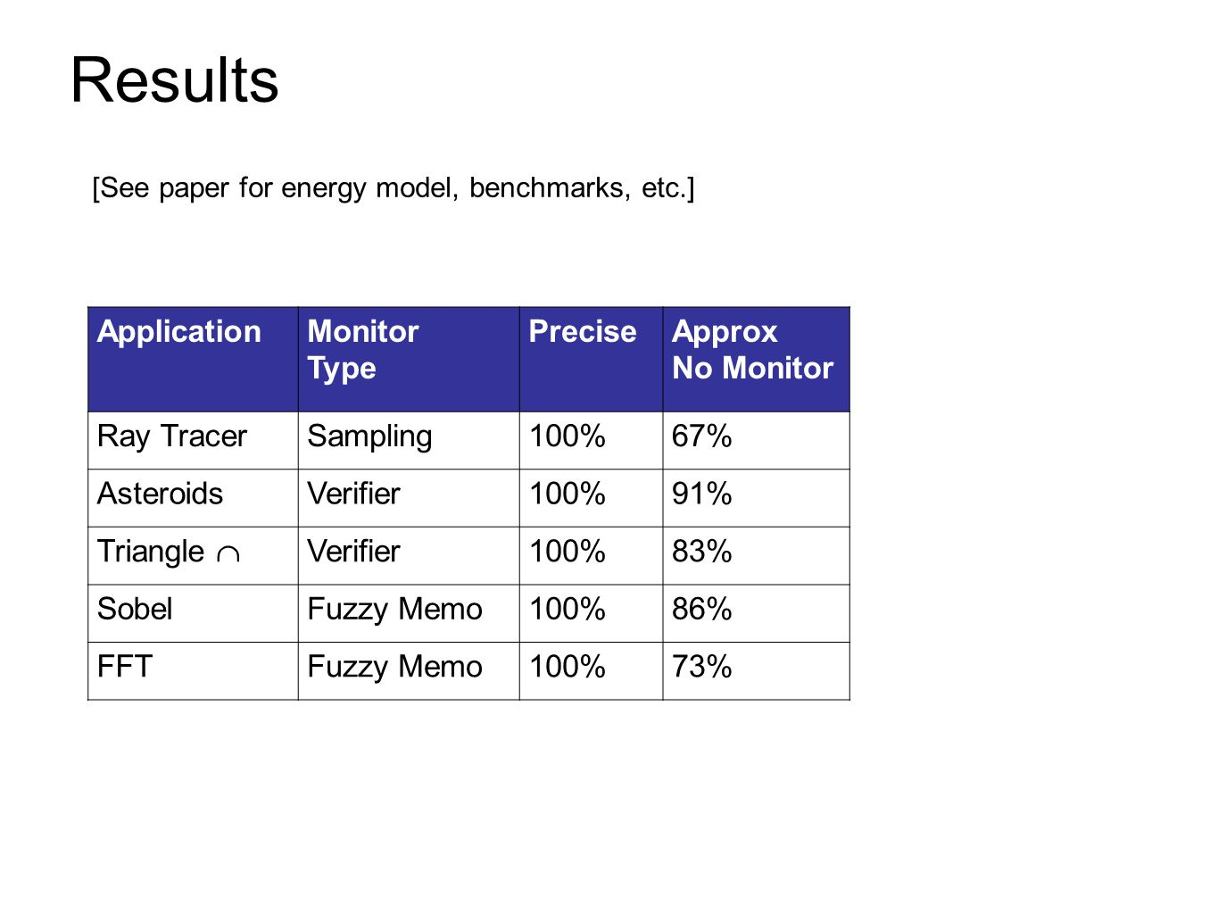 Results Application Monitor Type Precise Approx No Monitor Ray Tracer