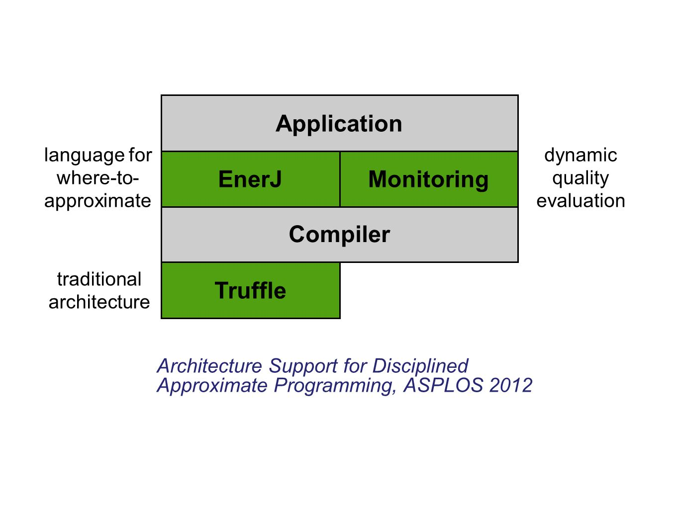 Application EnerJ Monitoring Compiler Truffle
