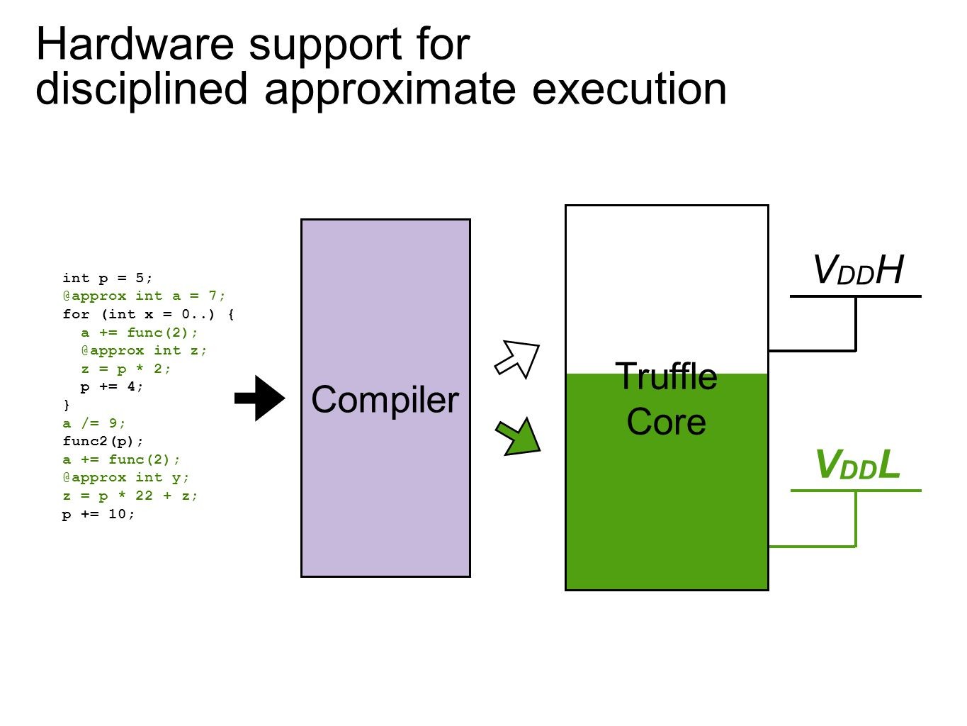 Hardware support for disciplined approximate execution