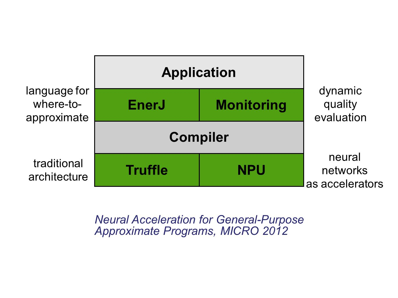 Application EnerJ Monitoring Compiler Architecture Truffle NPU