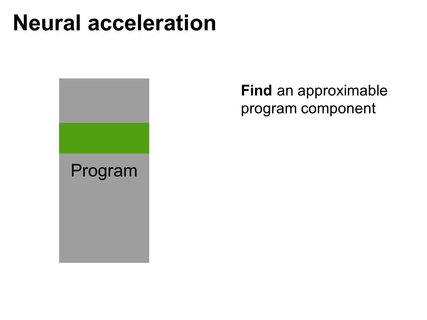 Neural acceleration Find an approximable program component Program