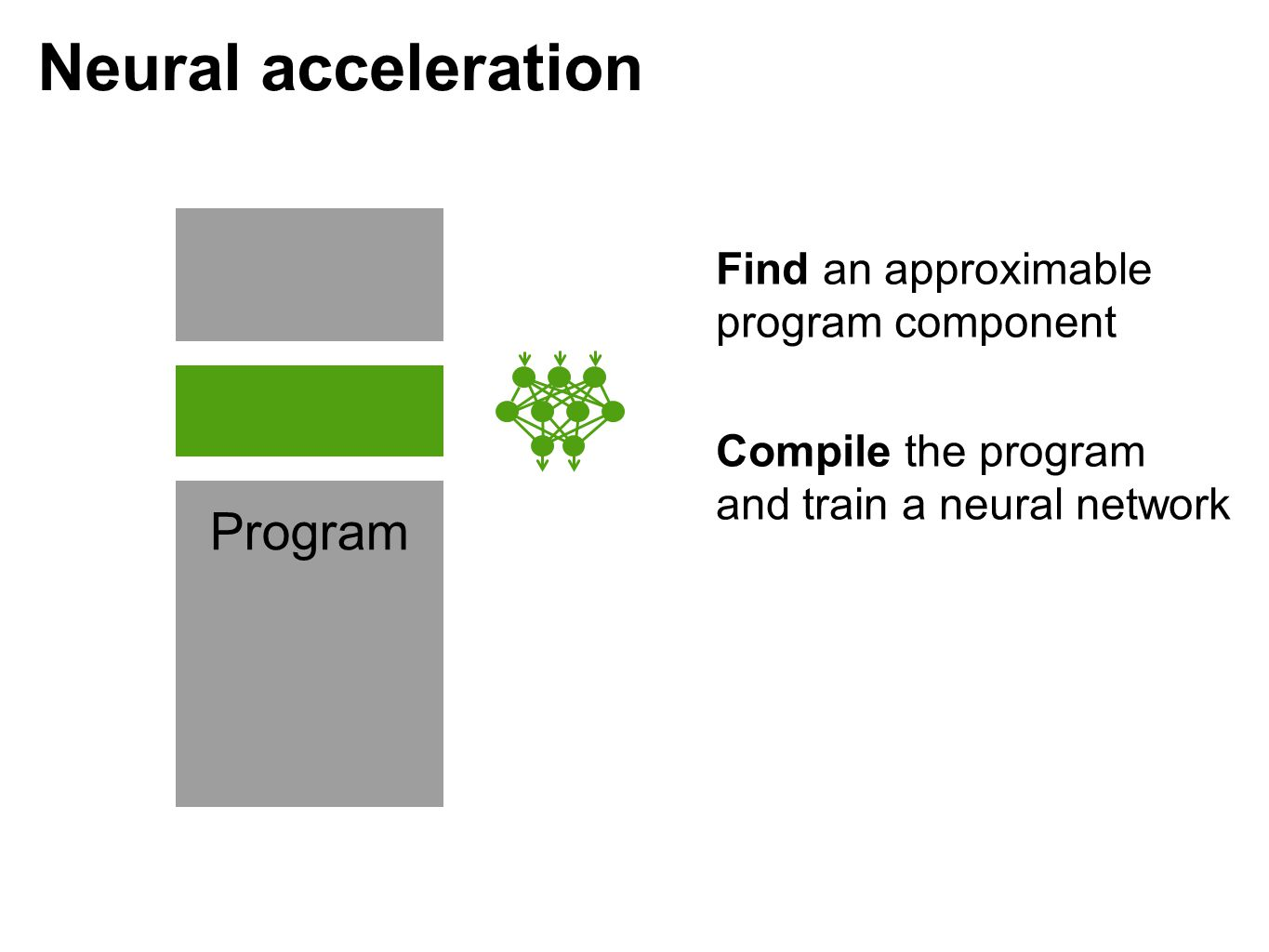 Neural acceleration Program Find an approximable program component