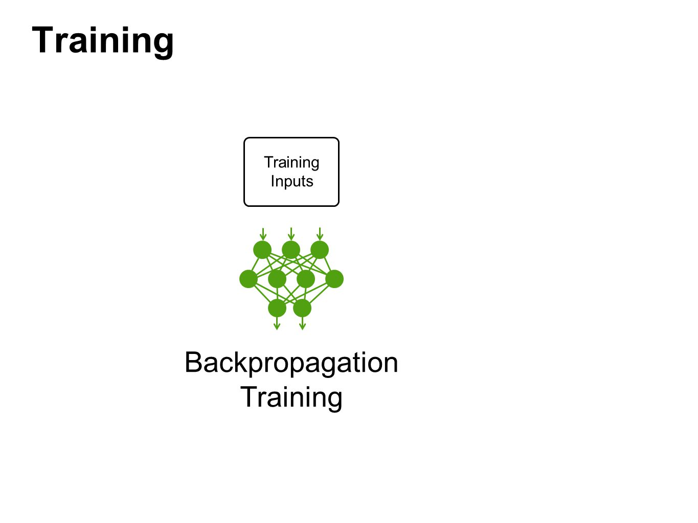 Training Backpropagation Training Training Inputs