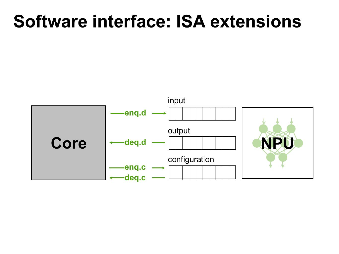 Software interface: ISA extensions