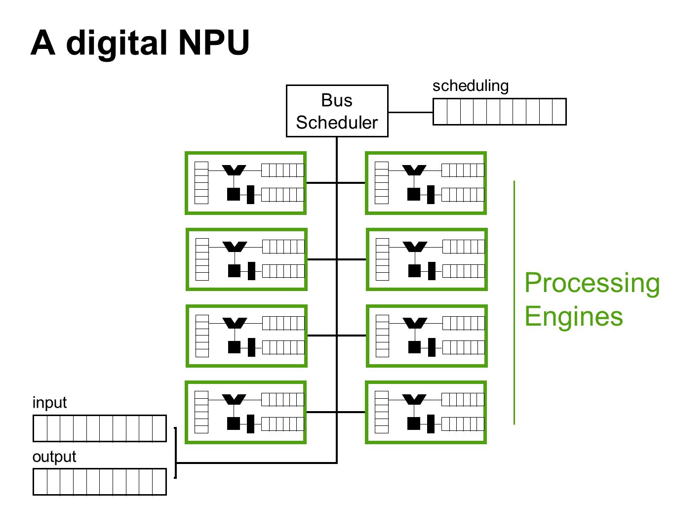 A digital NPU Processing Engines Bus Scheduler scheduling input output
