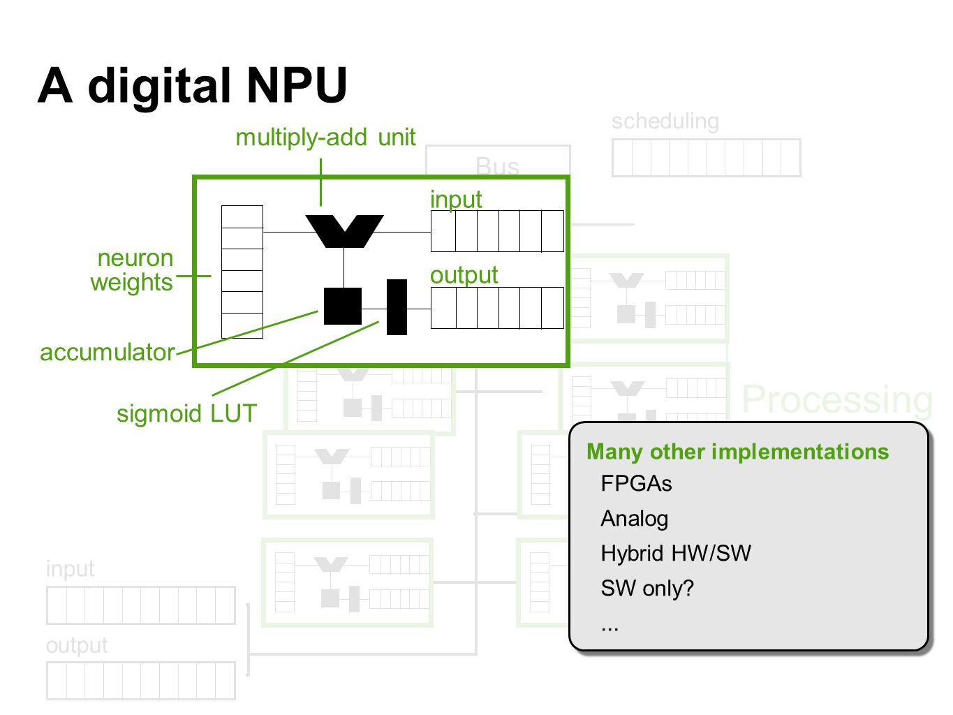 A digital NPU Processing Engines Bus Scheduler multiply-add unit input