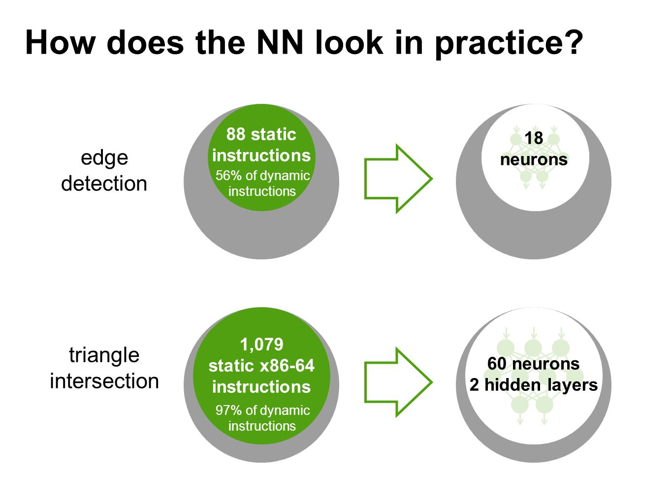 How does the NN look in practice