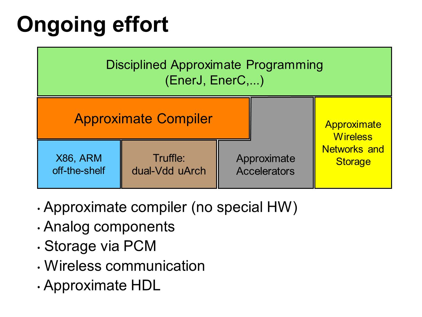 Ongoing effort Approximate compiler (no special HW) Analog components
