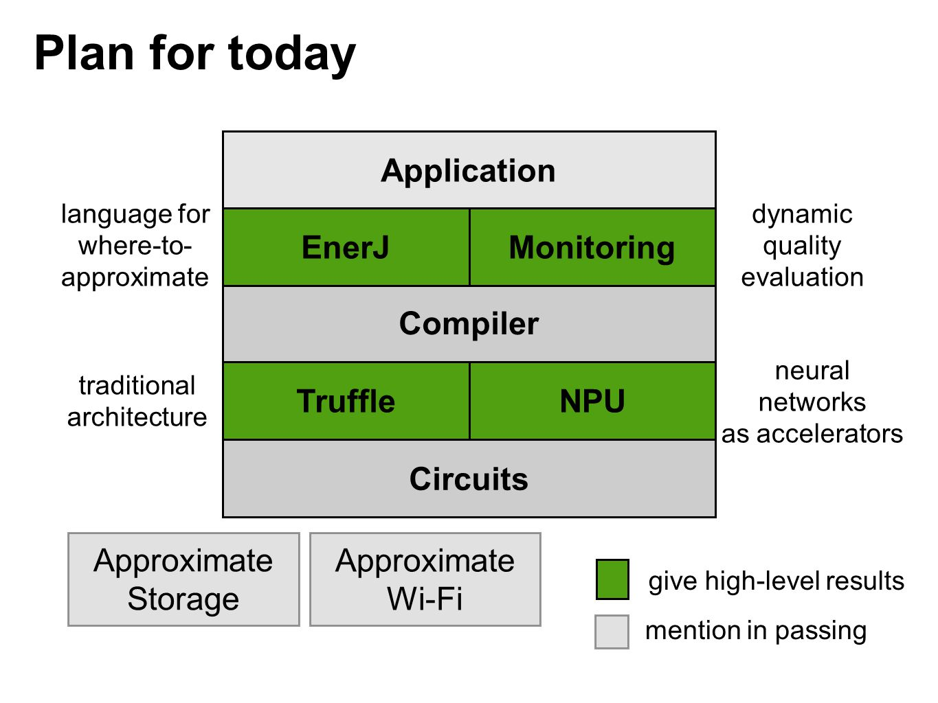 Plan for today Application EnerJ Monitoring Compiler Truffle
