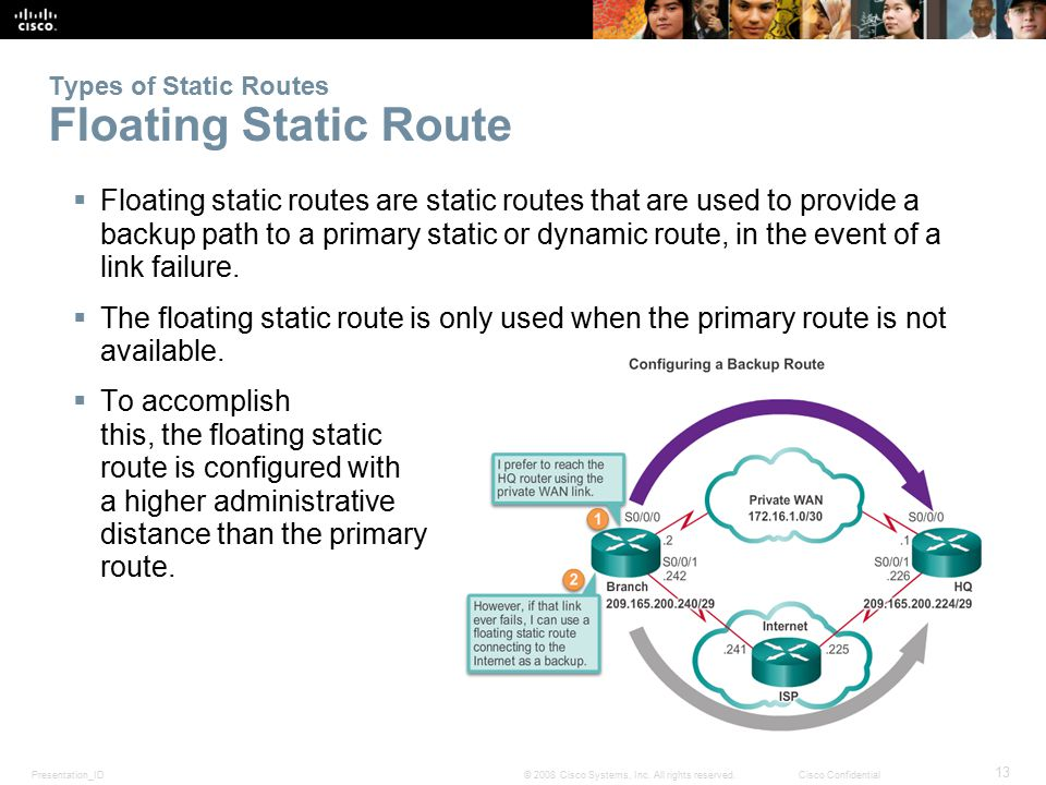 Types of Static Routes Floating Static Route