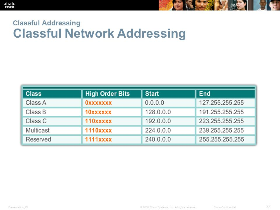 Classful Addressing Classful Network Addressing