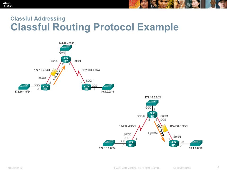 Classful Addressing Classful Routing Protocol Example