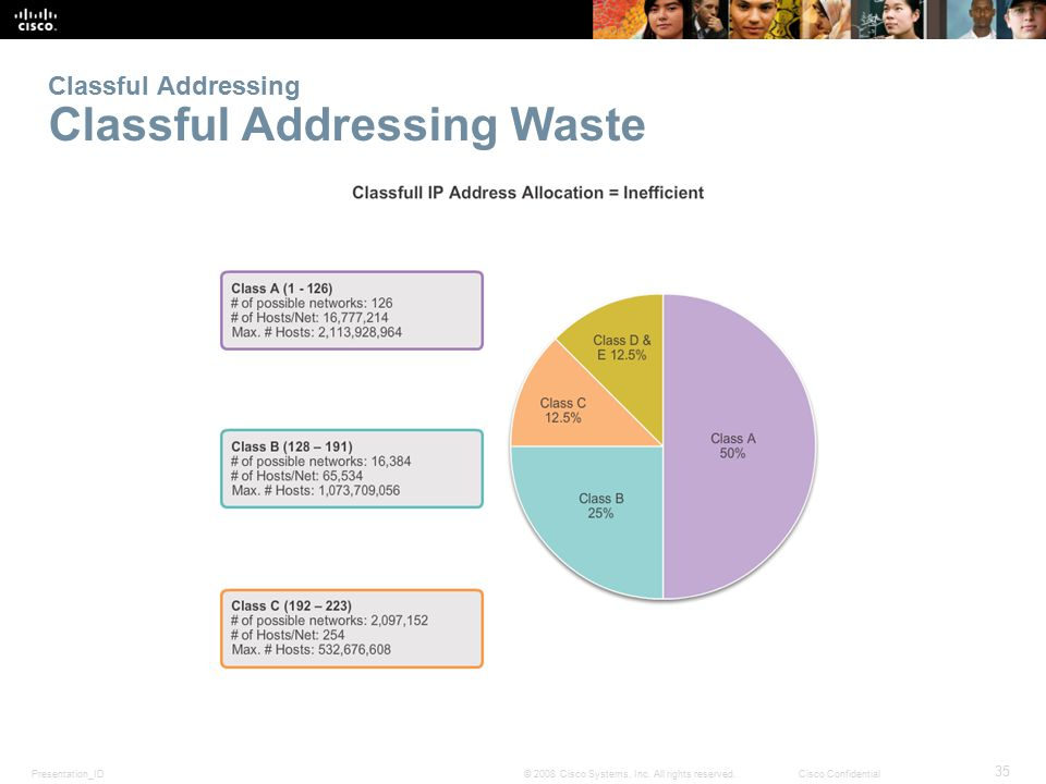 Classful Addressing Classful Addressing Waste