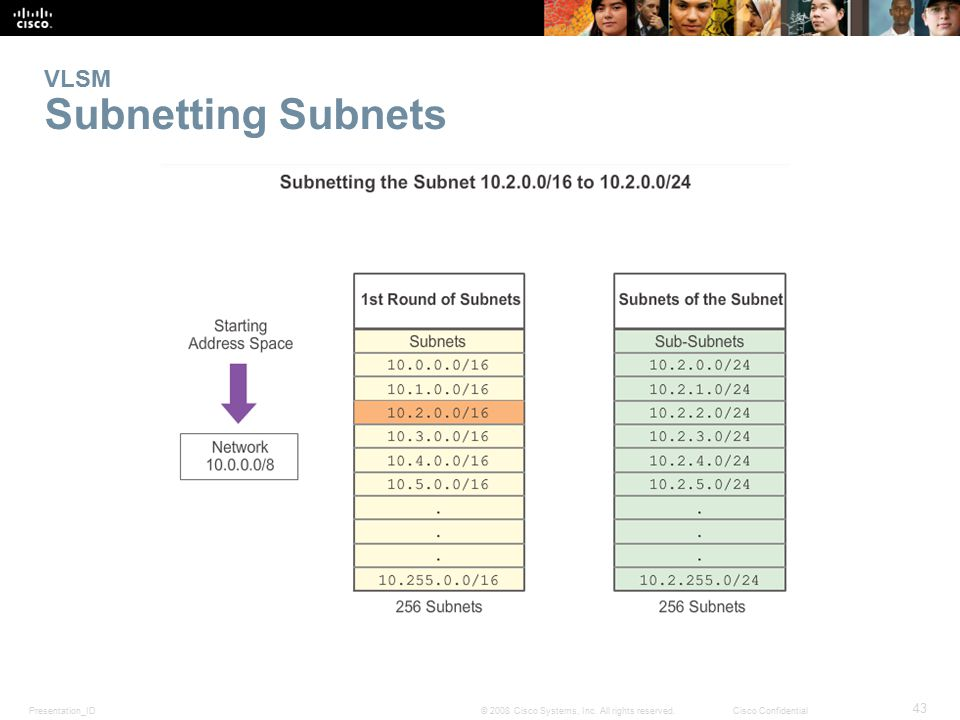 VLSM Subnetting Subnets