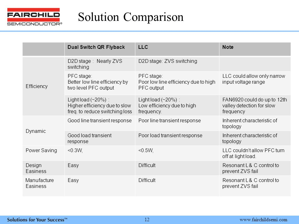 Solution Comparison Dual Switch QR Flyback LLC Note Efficiency