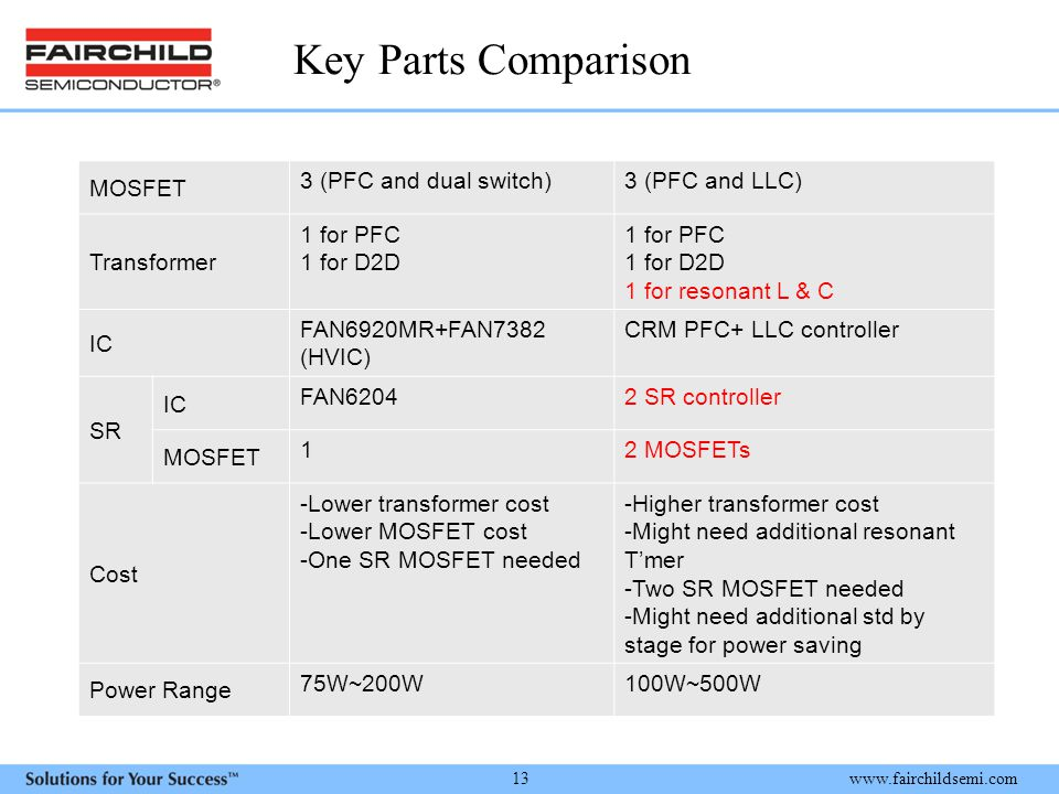 Key Parts Comparison MOSFET 3 (PFC and dual switch) 3 (PFC and LLC)