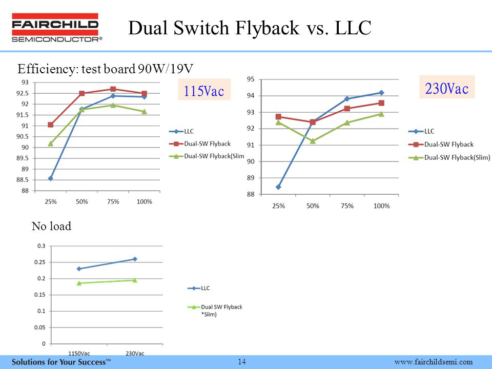 Dual Switch Flyback vs. LLC