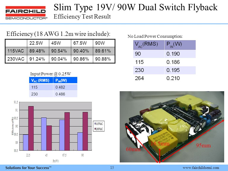Slim Type 19V/ 90W Dual Switch Flyback Efficiency Test Result