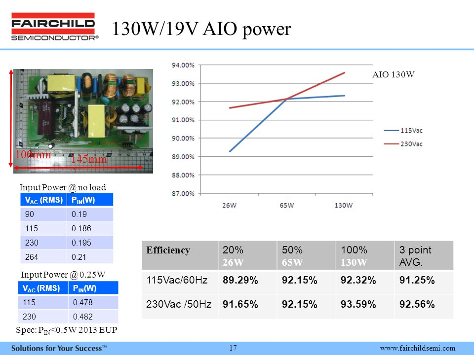 130W/19V AIO power 100mm 145mm Efficiency 20% 26W 50% 65W 100% 130W
