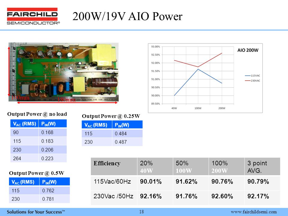 200W/19V AIO Power Efficiency 20% 40W 50% 100W 100% 200W 3 point AVG.