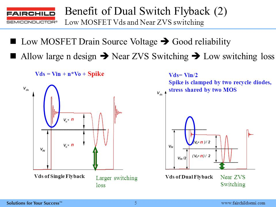 Benefit of Dual Switch Flyback (2) Low MOSFET Vds and Near ZVS switching