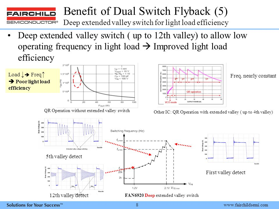 Benefit of Dual Switch Flyback (5) Deep extended valley switch for light load efficiency