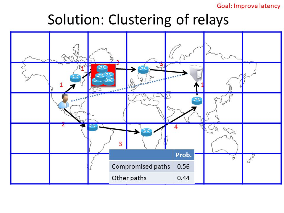 Solution: Clustering of relays