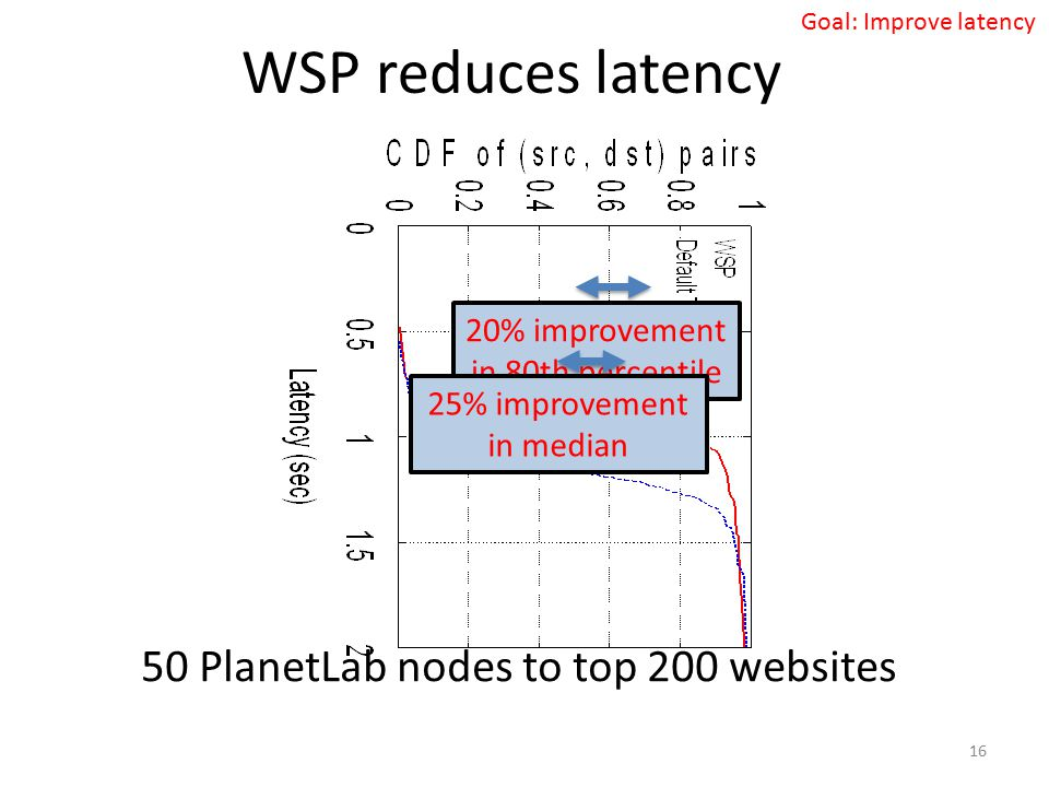 WSP reduces latency 50 PlanetLab nodes to top 200 websites