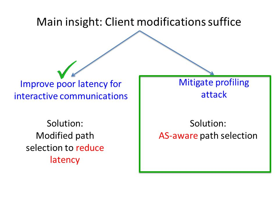 Main insight: Client modifications suffice