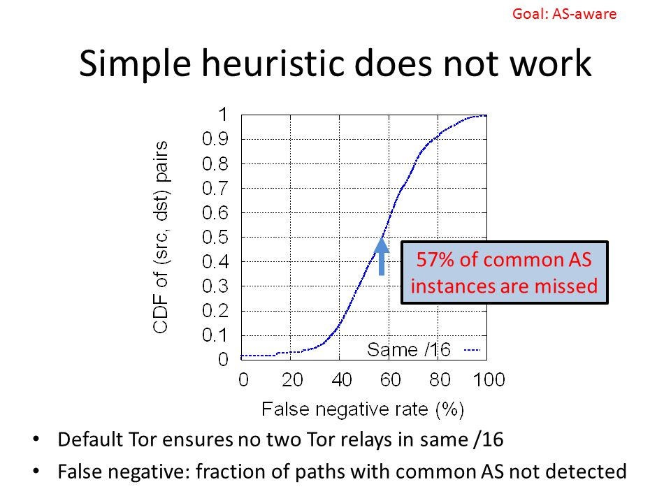 Simple heuristic does not work