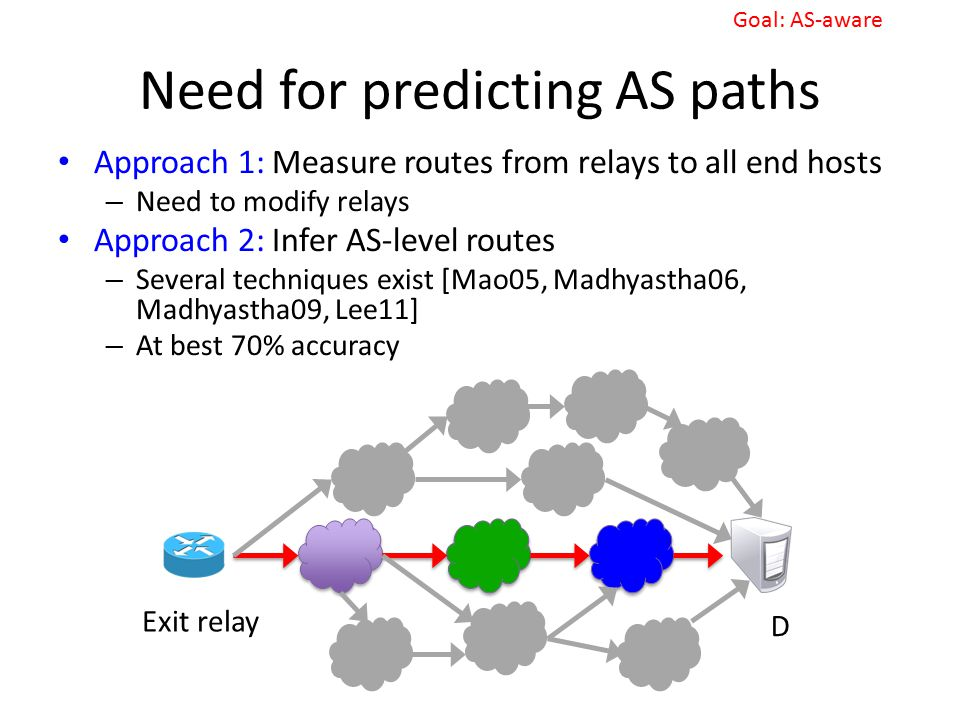 Need for predicting AS paths