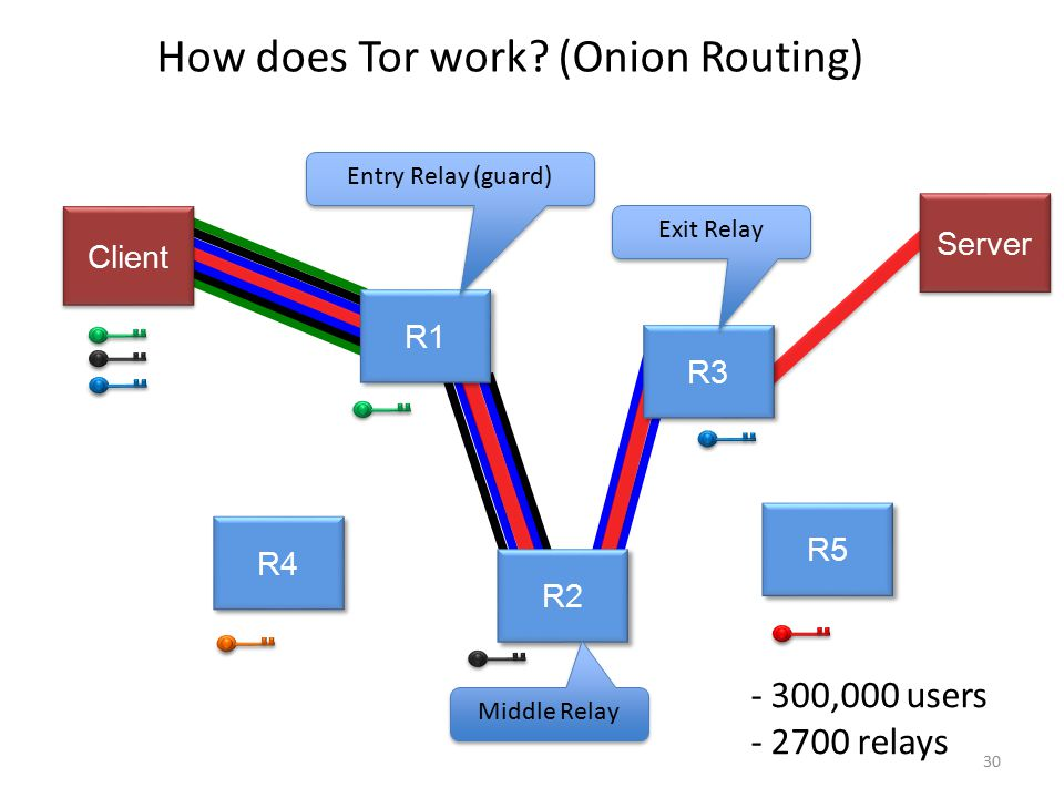 How does Tor work (Onion Routing)